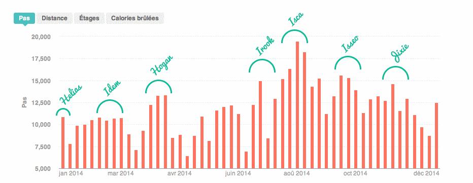 05-graphe2014