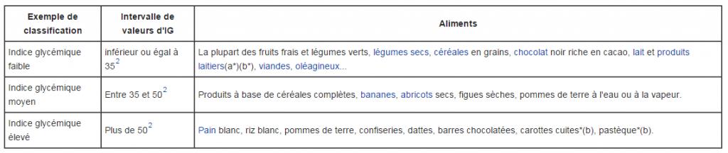 Indice-glycémique-wikipedia-1024x216
